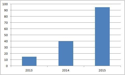 Graph showing a increased in customers for Vet Lab Supplies